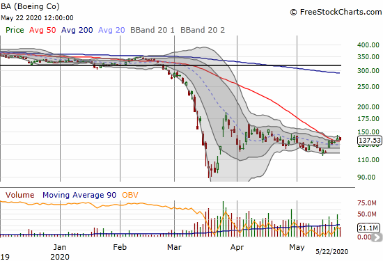Boeing (BA) lost 1.1% and is straining to hold onto a sneaky 50DMA breakout.