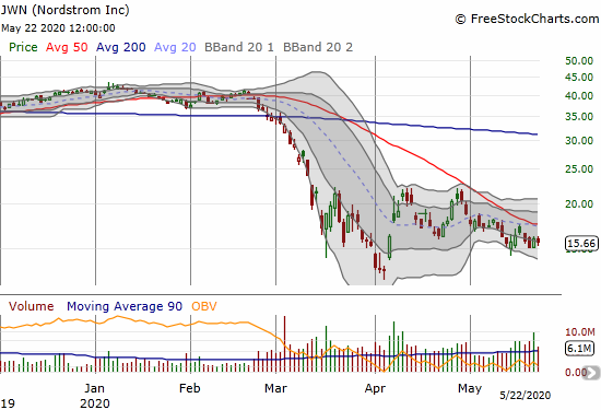 Nordstrom (JWN) has yet to break through its declining 50DMA. The pressure will increase in coming days and weeks.