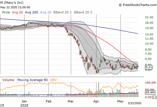 Macys (M) has been stuck in a 2-month trading range at and near all-time lows.