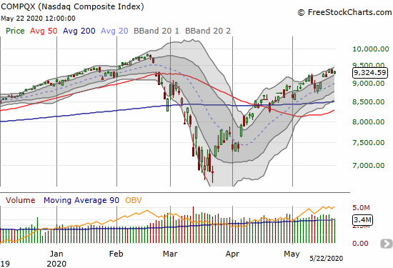 The NASDAQ (COMPQX) gained 0.4% as it clings to a bid for making a run at all-time highs.