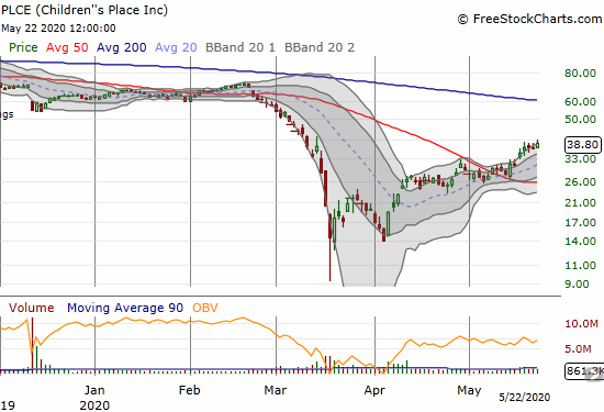Children's Place (PLCE) gained 5.4% and closed at a new 2+ month high.