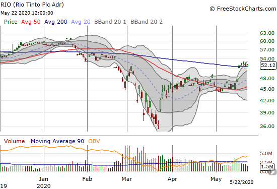 Rio Tinto (RIO) gained 0.6% as it strains to hang onto a 200DMA breakout.