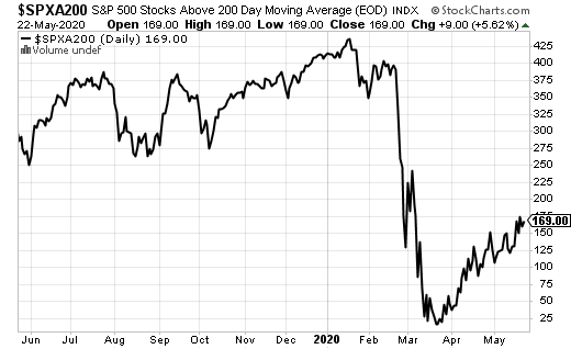 Number of S&P 500 stocks trading above their respective 200DMAs.