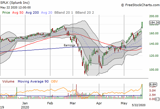 Splunk (SPLK) surged 12.7% post-earnings to an all-time high.