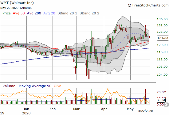 Walmart (WMT) faded had from a post-earnings gap up and looks like it is set for an extended period of churn.