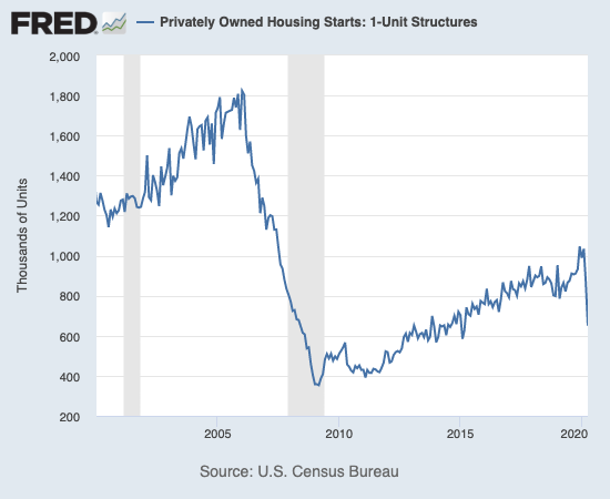 Housing starts plunged to a 5-year low in April.