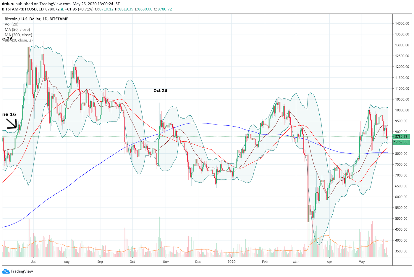 Bitcoin (BTC/USD) is wavering at the $10K resistance level. The price failure is leaving intact an on-going downtrend from June, 2019.