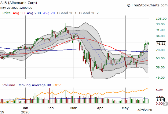 Albemarle (ALB) gained 0.8% a day after confirming a 200DMA breakout.