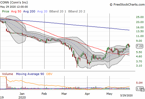 Conns (CONN) is starting to rise from the dead after a 2-month consolidation and 50DMA breakout.