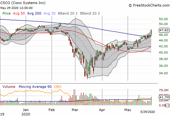 Cisco Systems (CSCO) confirmed a 200DMA breakout with a 4.9% gain.