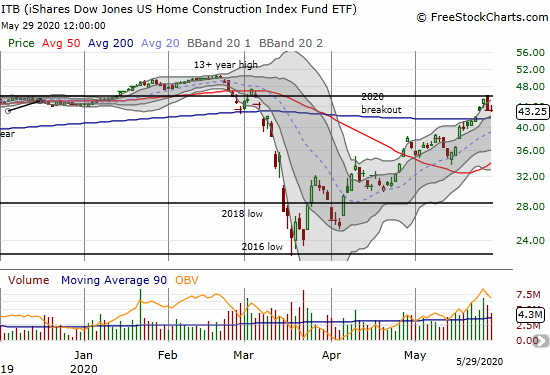 The iShares Dow Jones US Home Construction Index (ITB) is holding on to a major breakout above its 200-day moving average (DMA)