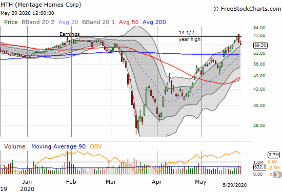 Meritage Homes (MTH) followed up a strong fade from its 14 1/2 year high with a 2.5% loss.