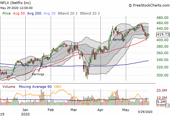 Netflix (NFLX) gained 1.5% but just missed confirming its bounce from 50DMA support.