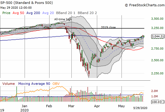 The S&P 500 (SPY) bounced off 200DMA support for a 0.5% gain.