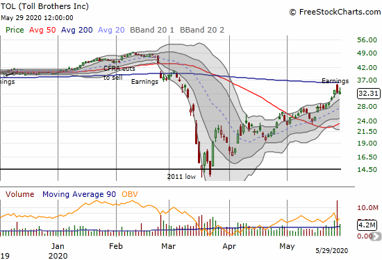 Toll Brothers (TOL) faded from its 200DMA resistance after an initial post-earnings gap up.