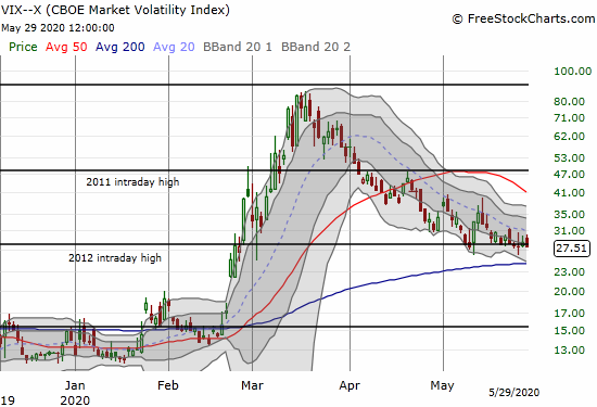 The volatility index (VIX) lost 3.8% for a marginal new 3-month low.