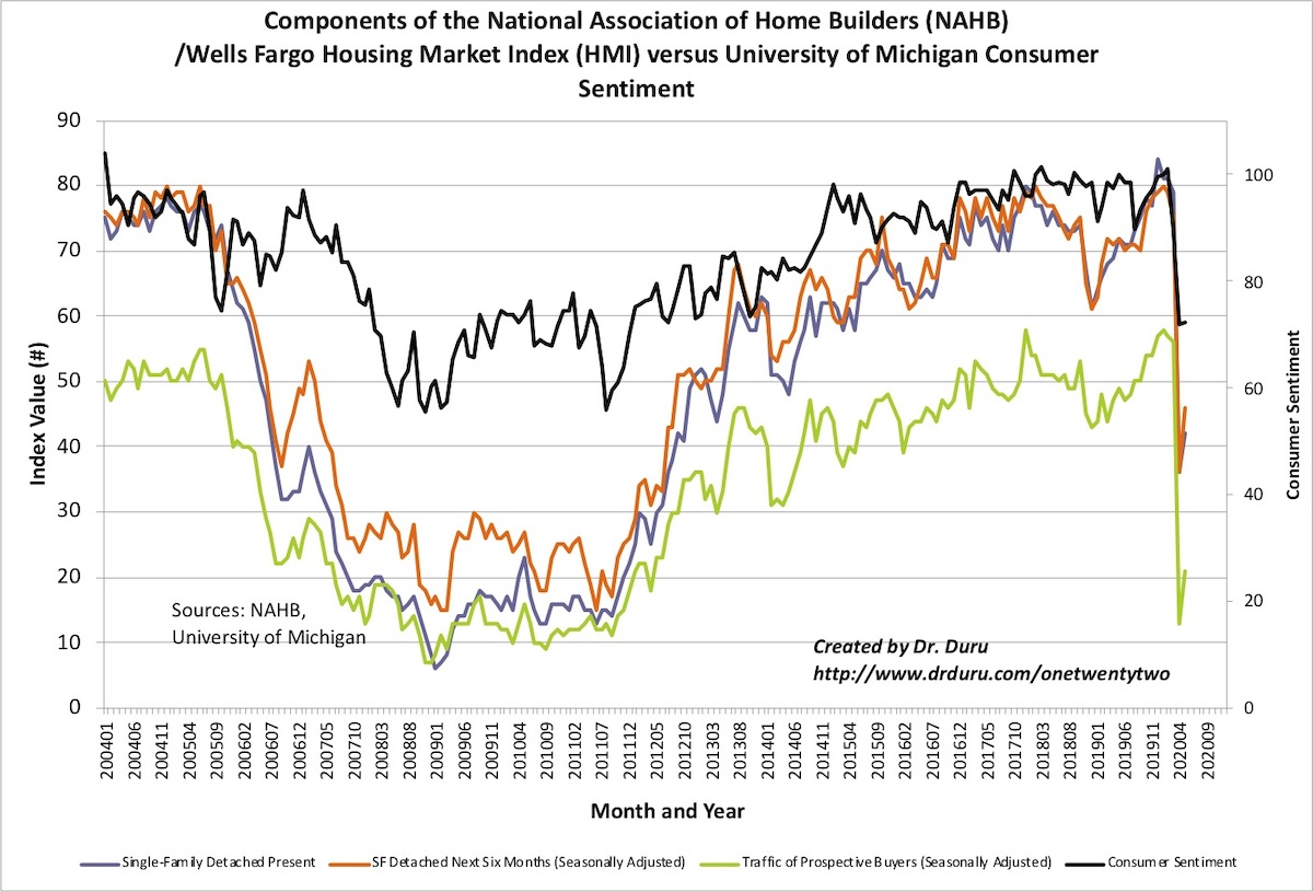 The Housing Market Index (HMI) experienced a healthy rebound in May from April's historic drop although consumer confidence barely budged.