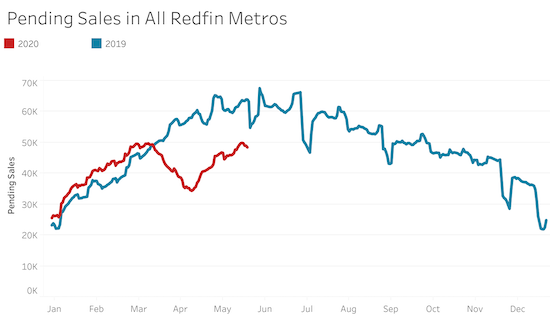 Pending home sales have been on a steady recovery since April's trough.