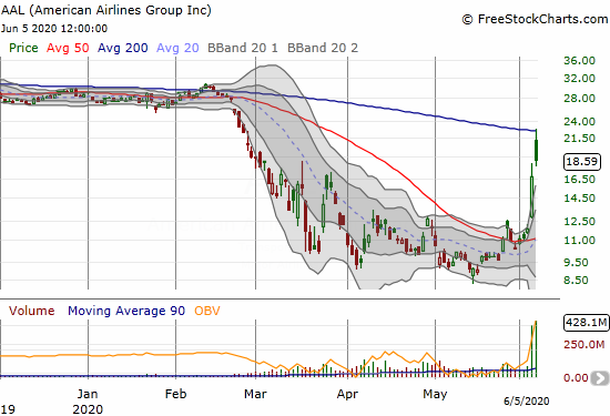 American Airlines (AAL) gained 11.2% but faded hard from 200DMA resistance.
