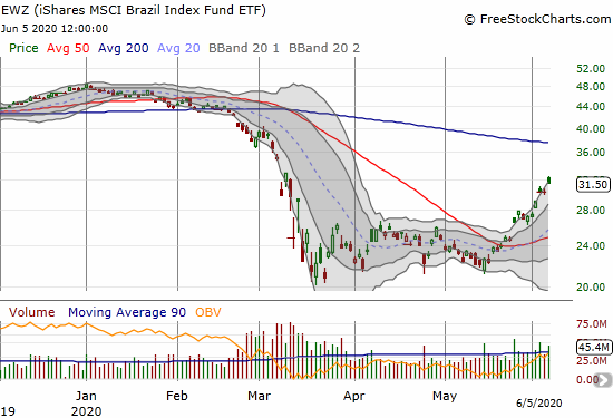 The iShares MSCI Brazil Index Fund (EWZ) has climbed the top of its upper-BB for 2 weeks as part of a bullish breakout.