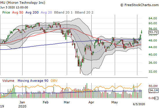 Micron Technology (MU) gapped up and gained 4.9% on a further confirmation of its 200DMA breakout.
