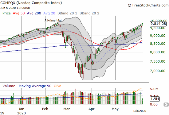 The NASDAQ (COMPQX) gained 2.1% and closed just 3 points short of its all-time high.