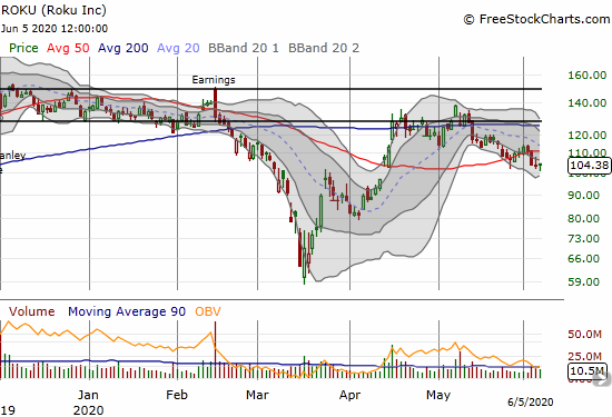 Roku (ROKU) gained 1.4% after bouncing off the $100 level for the 2nd time in 2 weeks.