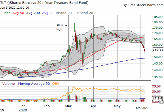 The iShares Barclays 20+Year Treasury Bond Trust (TLT) lost 0.7% as it accelerated to the downside over the past week.