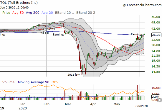Toll Brothers (TOL) gained 5.5% broke out above its 200DMA.