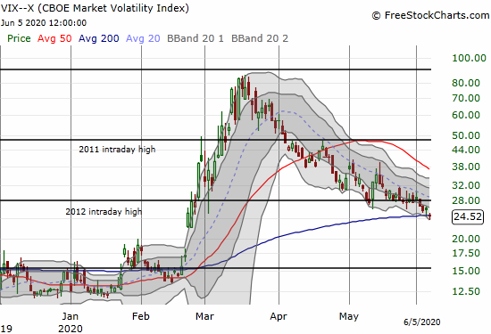 The volatility index (VIX) lost 5.0% and closed at a 3+ month low.
