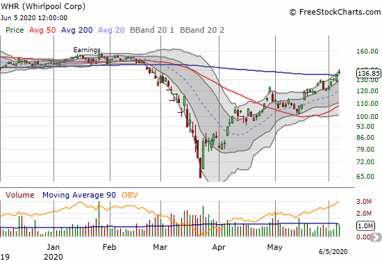 Whirlpool (WHR) broke out above its 200DMA with a 1.5% gain.