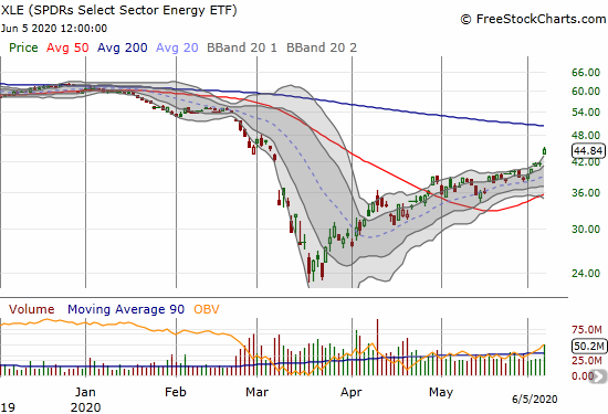 Spdrs Select Sector Energy (XLE) gapped up and gained 7.4% to close at a 3-month high.