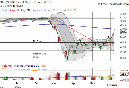 The SPDR Select Sector Financial (XLF) soared 3.7% but faded perfectly from 200DMA resistance.