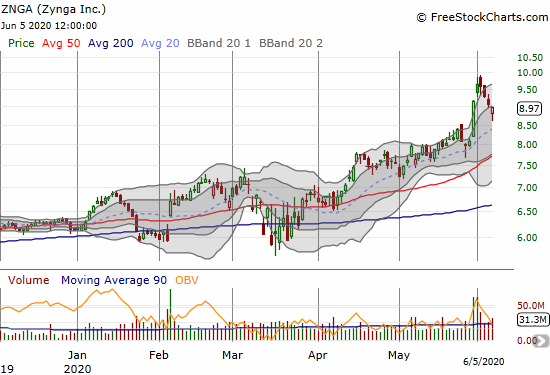 Zynga (ZNGA) pulled back from an 8-year high in what looks like a rest before the next buying spree.