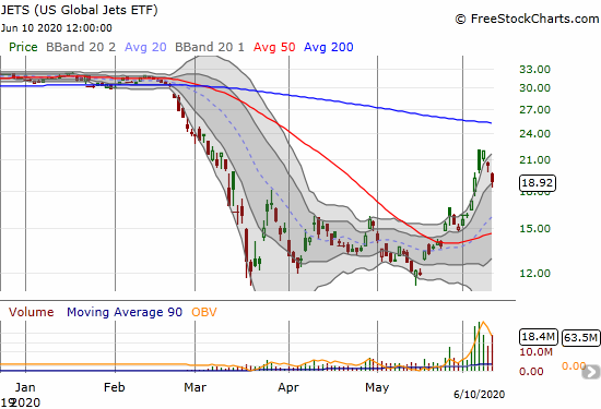The U.S. Global Jets ETF (JETS) lost 7.5% but held on to support at bottom of its upper Bollinger Band channel.