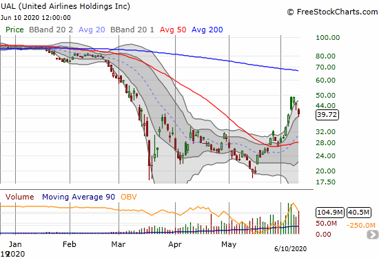 United Airlines (UAL) lost 11.0% but bounced off support from the lower part of its upper Bollinger Band channel.