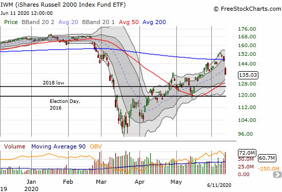 The iShares Russell 2000 Index Fund ETF (IWM) confirmed its 200DMA breakdown with a 7.6% loss.