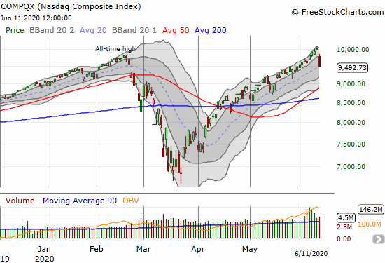 The NASDAQ (COMPQX) dropped 5.3% and closed right on top of its 20DMA