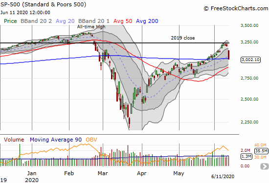 The S&P 500 (SPY) lost 5.9% and sliced right through its 20 and 200DMAs.