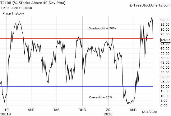 AT40 (T2108) dropped from the extreme of 89.3% to 69.2% and ended the overbought period.