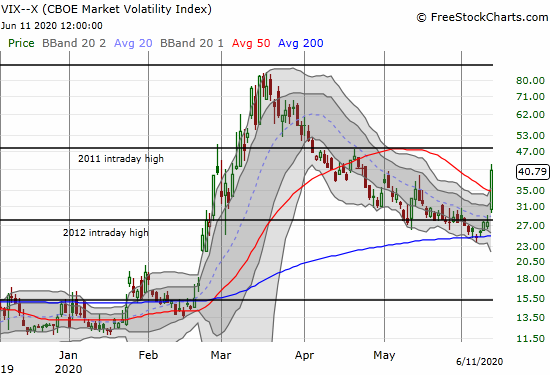 The volatility index (VIX) soared 48.0% to a near 2-month high.
