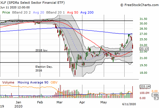 The SPDR Select Sector Financial (XLF) further confirmed its failure at 200DMA resistance by plunging 8.2% and slicing right through its uptrending 20DMA.