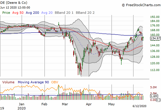 Deere & Co. (DE) held 20DMA support with a 2.6% gain a day after crashing through 200DMA support.