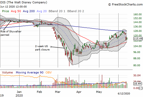 The Walt Disney Company (DIS) gained 2.5% to end a week where it confirmed 200DMA resistance.