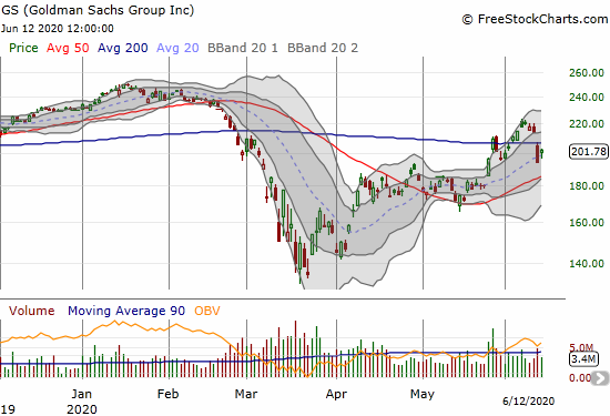 Goldman Sachs Group (GS) gained 3.9% to cling to 20DMA support a day after a spectacular 200DMA breakdown.