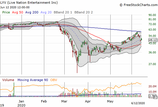 Live Nation Entertainment (LYV) confirmed 200DMA resistance in the past week.