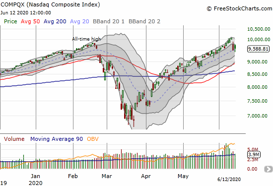 The NASDAQ (COMPQX) held onto 20DMA support with a 1.0% gain.