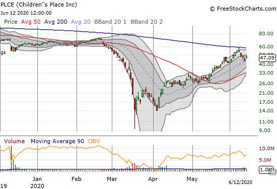 Children's Place (PLCE) confirmed resistance at its 200DMA but also confirmed 20DMA support with a 4.2% gain.