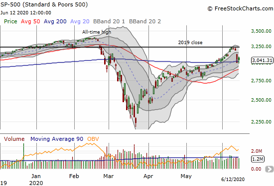 The S&P 500 (SPY) bounced away from 200DMA support with a 1.3% gain