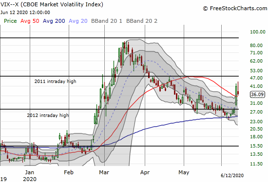 The volatility index (VIX) gapped down, rallied, and then faded to an 11.5% loss.
